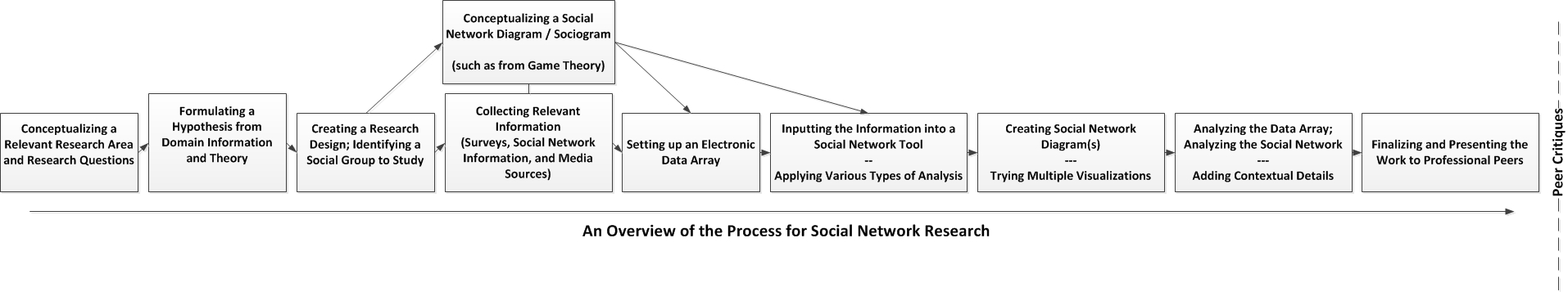 Building and Analyzing Node-Link Diagrams to Understand Social Networks